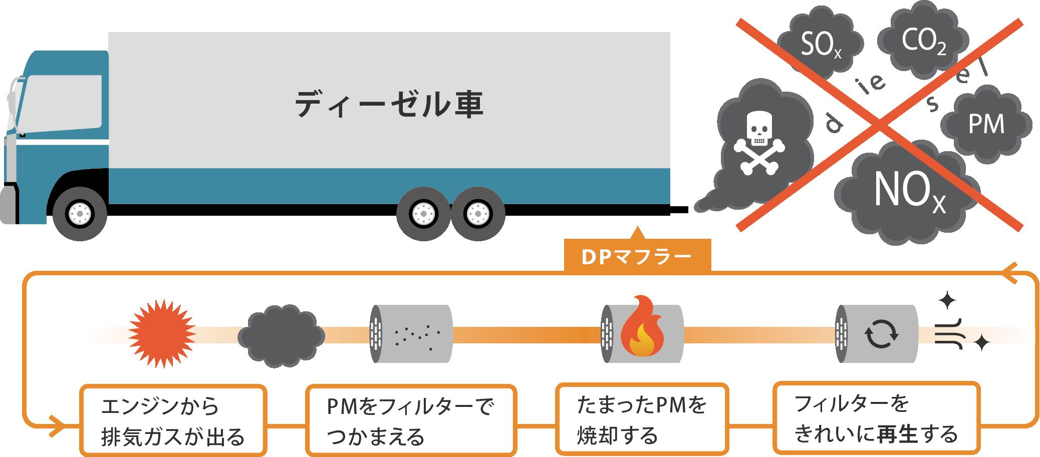 DPマフラー(自動燃焼装置)の仕組み